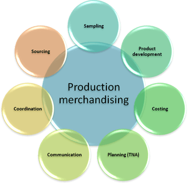 Functions of the Production Department of a Business Organization