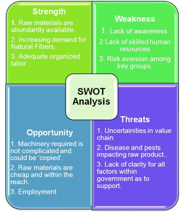 swot analysis of citycell bangladesh Standard chartered bank is analysed in terms of its swot analysis, competitors and stp.