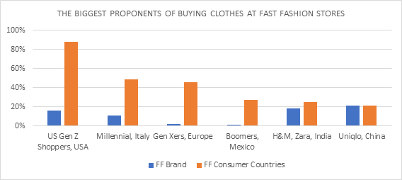 Figure 2: Market leader in Fast Fashion (FF) brands and market share of Fast Fashion in the corresponding country.