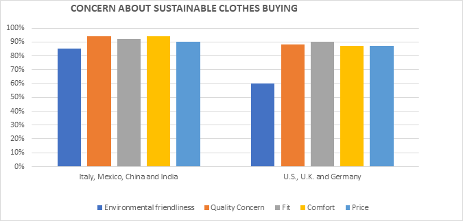 consumer behavior towards fashion