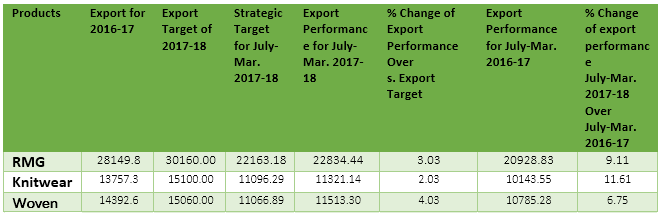 Export performance for FY 2017-18 in July-March in millions-Textile Today